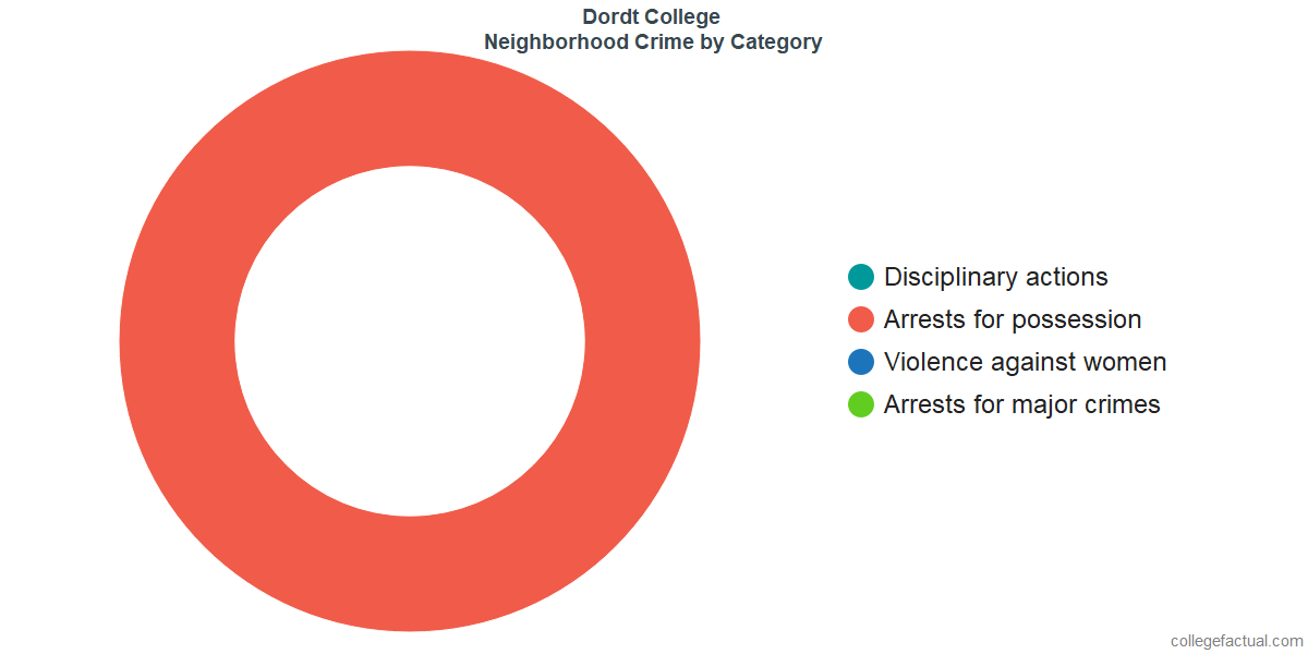 Sioux Center Neighborhood Crime and Safety Incidents at Dordt College by Category
