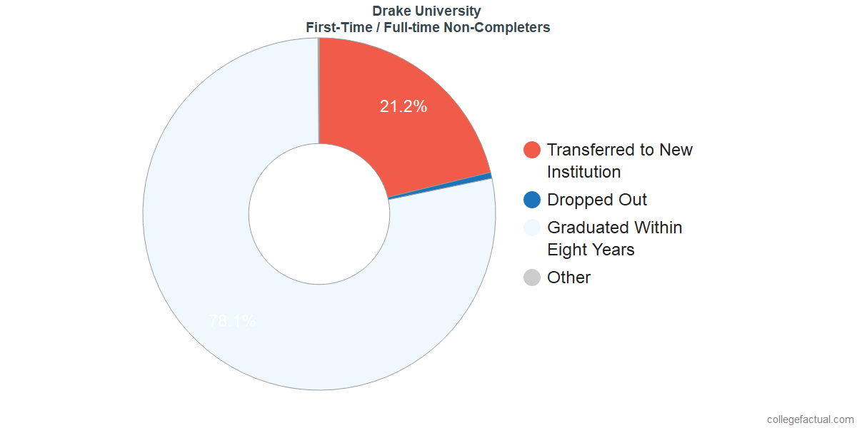 Non-completion rates for first-time / full-time students at Drake University
