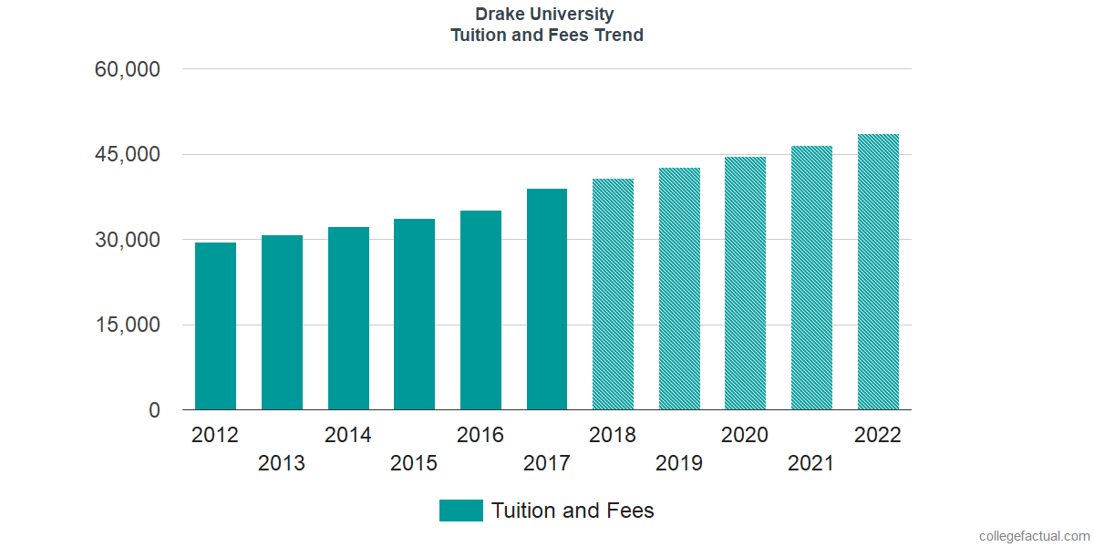 Tuition and Fees Trends at Drake University