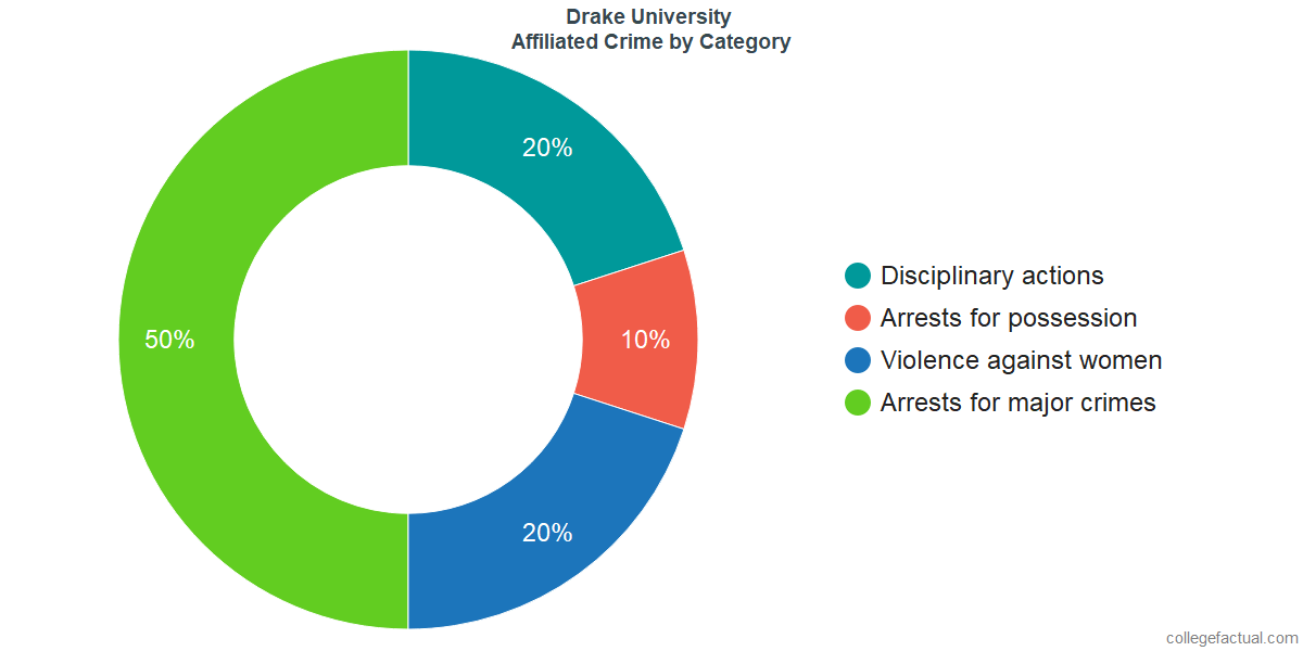 Off-Campus (affiliated) Crime and Safety Incidents at Drake University by Category