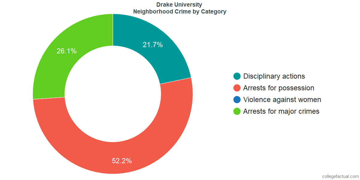 Des Moines Neighborhood Crime and Safety Incidents at Drake University by Category
