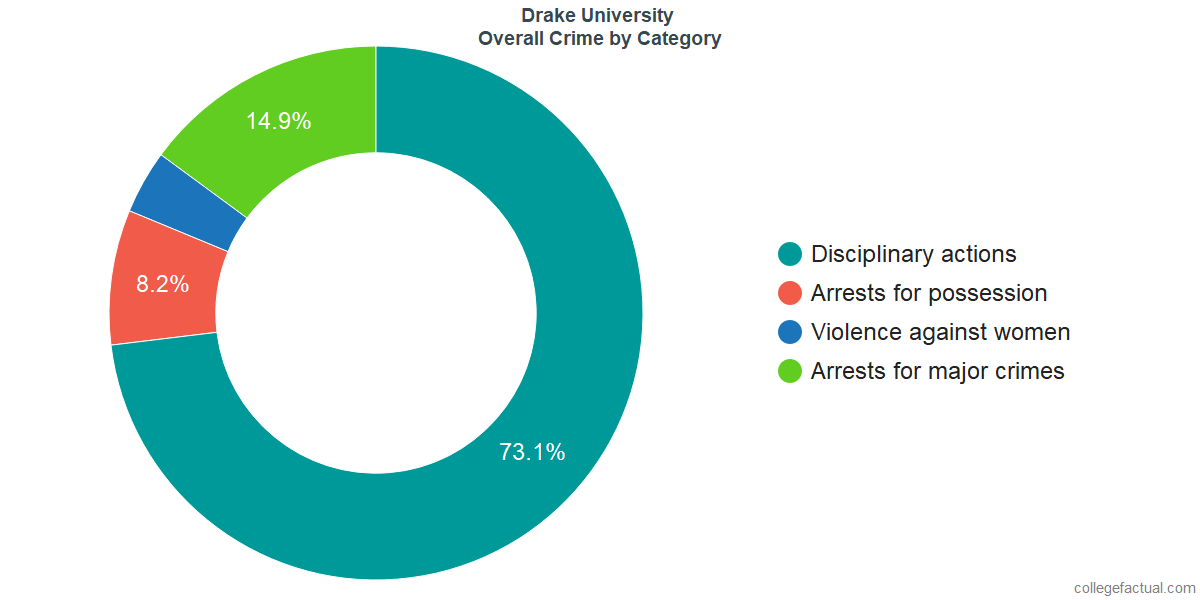 Overall Crime and Safety Incidents at Drake University by Category