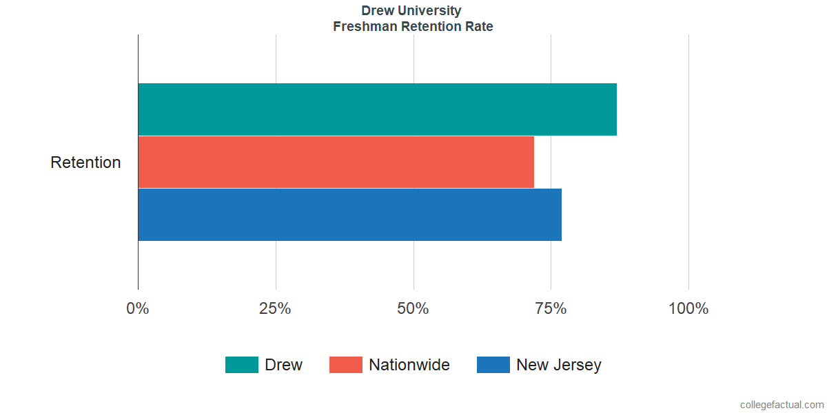 DrewFreshman Retention Rate