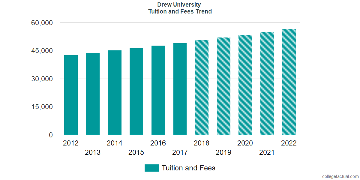 Tuition and Fees Trends at Drew University
