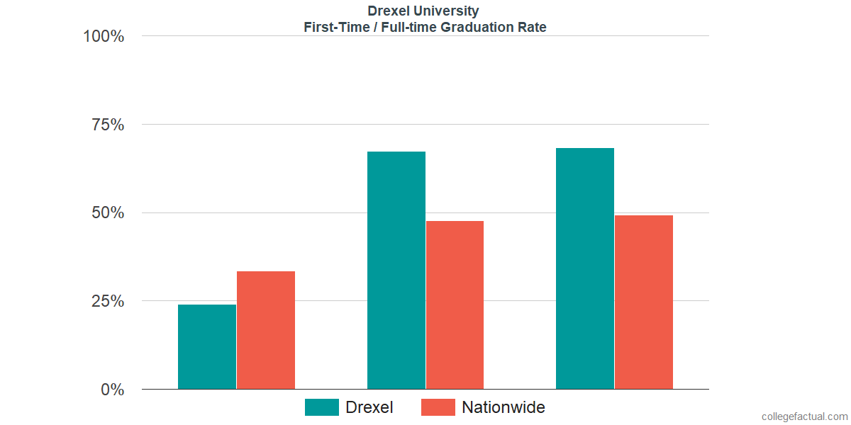 Graduation rates for first-time / full-time students at Drexel University