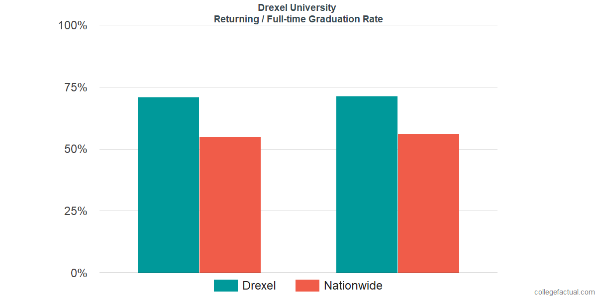Graduation rates for returning / full-time students at Drexel University