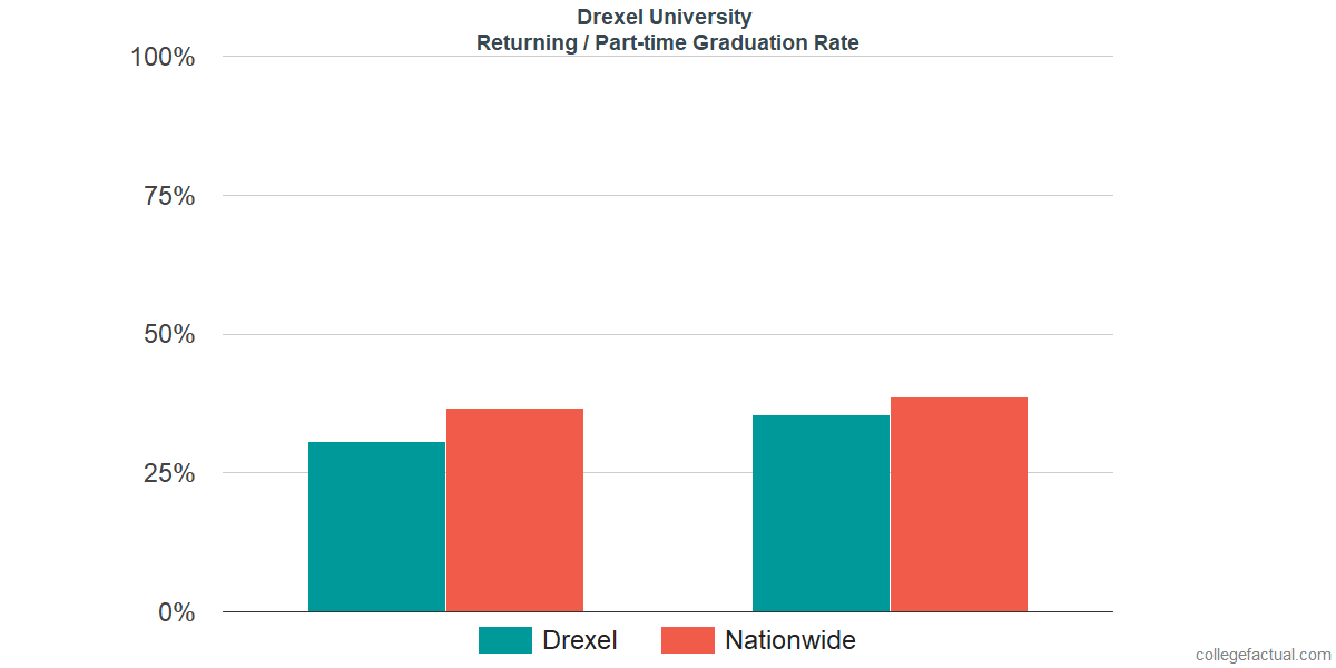 Graduation rates for returning / part-time students at Drexel University