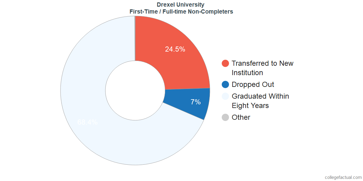 Non-completion rates for first-time / full-time students at Drexel University
