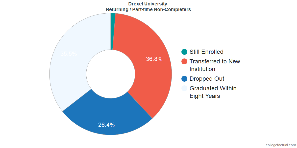 Non-completion rates for returning / part-time students at Drexel University