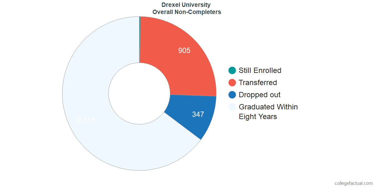 outcomes for students who failed to graduate from Drexel University