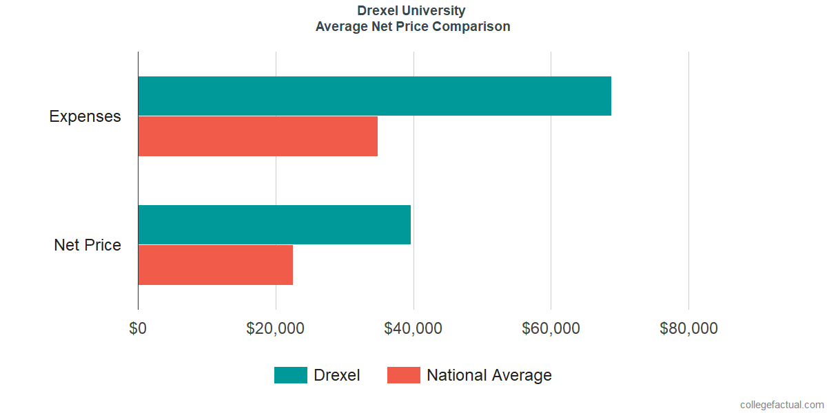 Net Price Comparisons at Drexel University