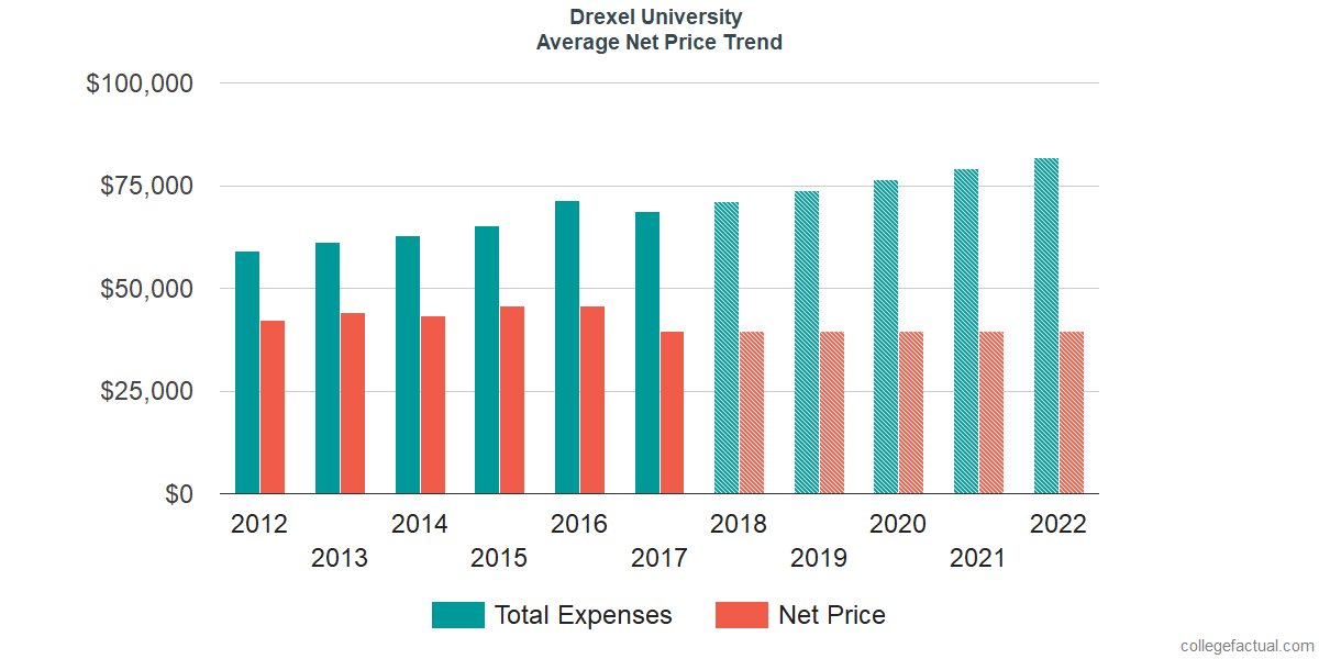 Net Price Trends at Drexel University