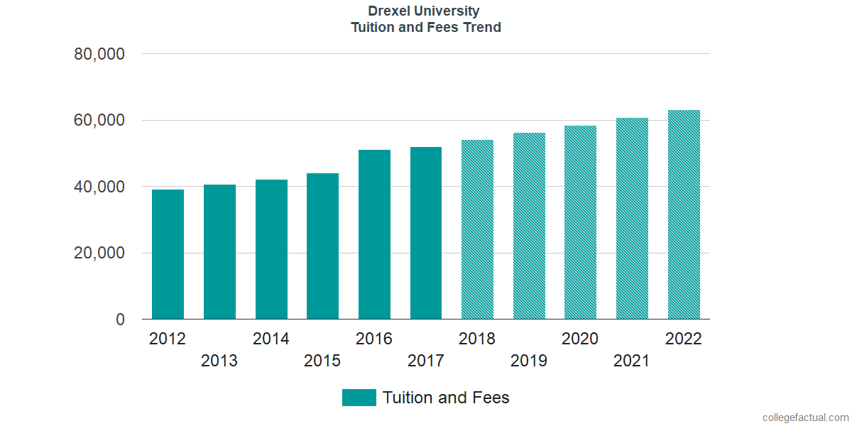 Tuition and Fees Trends at Drexel University