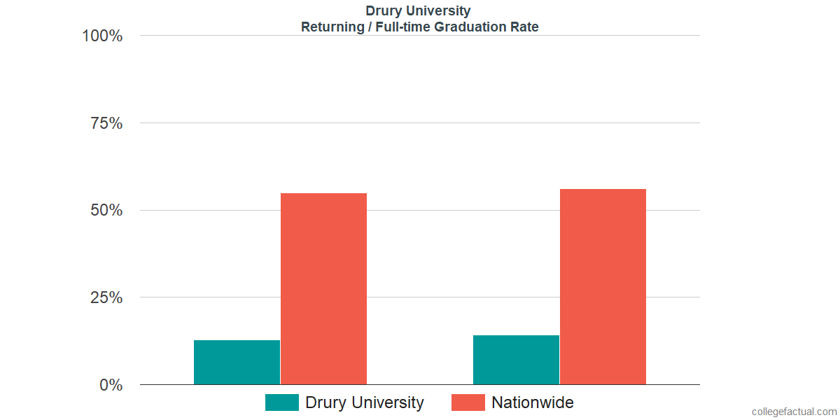 Graduation rates for returning / full-time students at Drury University