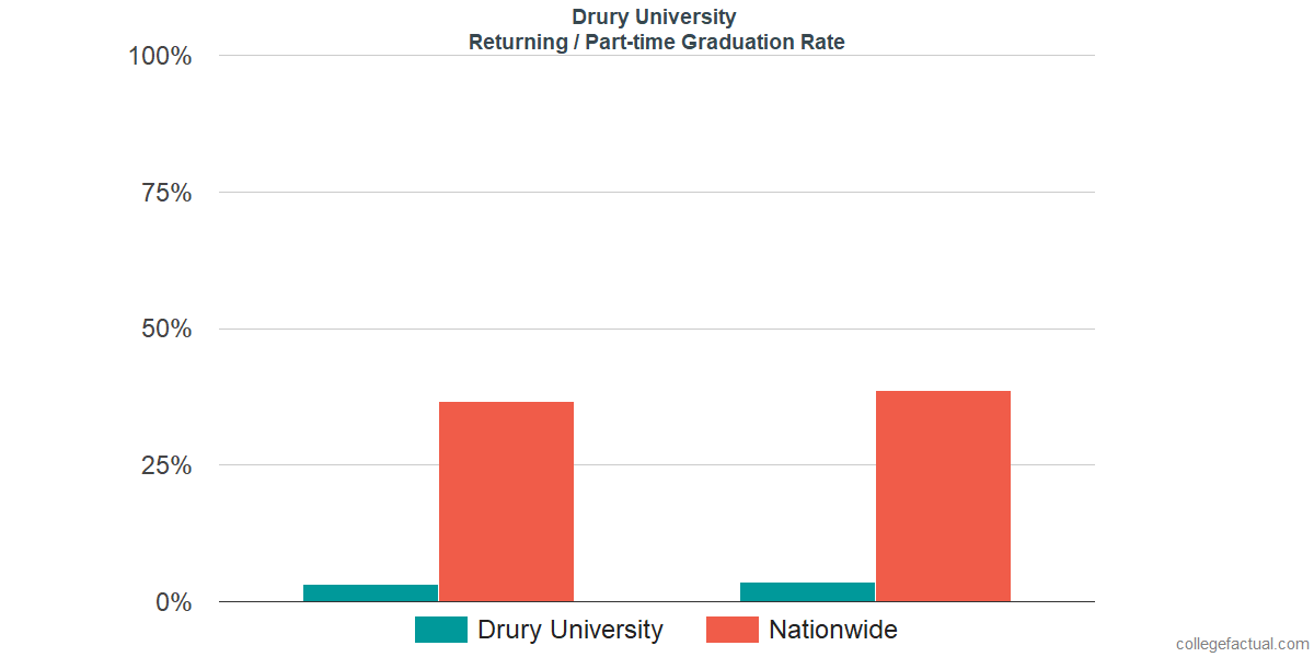 Graduation rates for returning / part-time students at Drury University