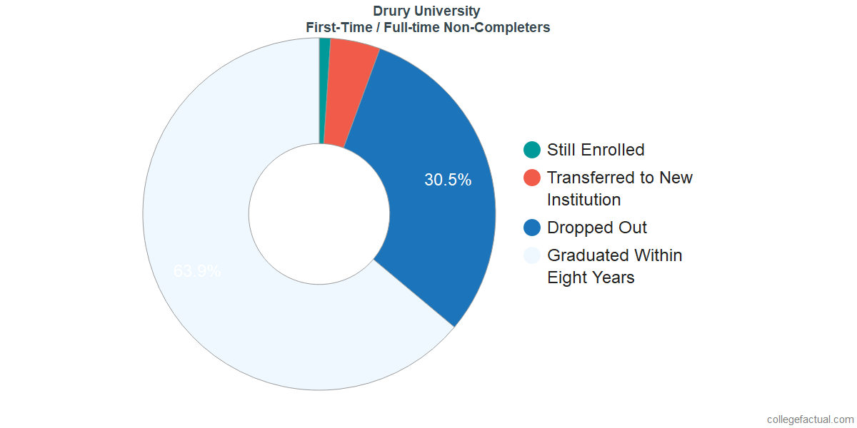 Non-completion rates for first-time / full-time students at Drury University