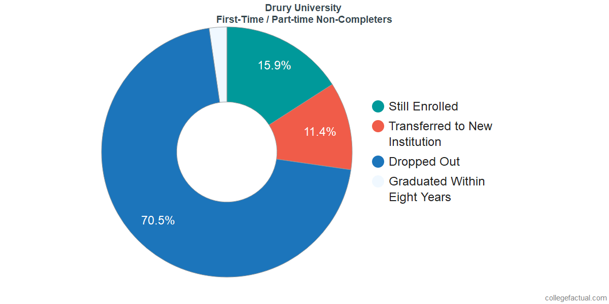 Non-completion rates for first-time / part-time students at Drury University