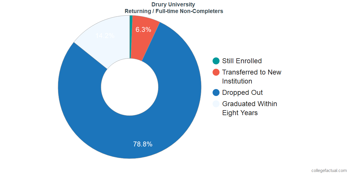 Non-completion rates for returning / full-time students at Drury University