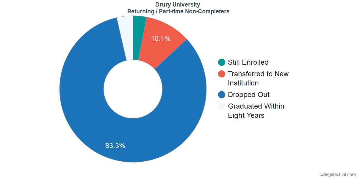 Non-completion rates for returning / part-time students at Drury University