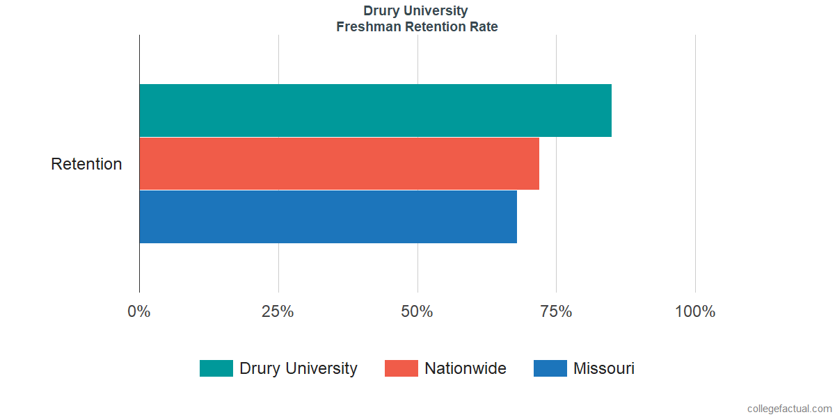 Freshman Retention Rate at Drury University