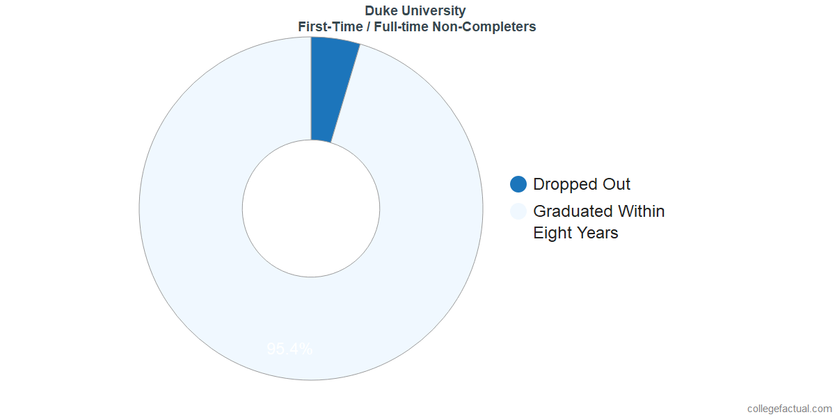 Non-completion rates for first-time / full-time students at Duke University