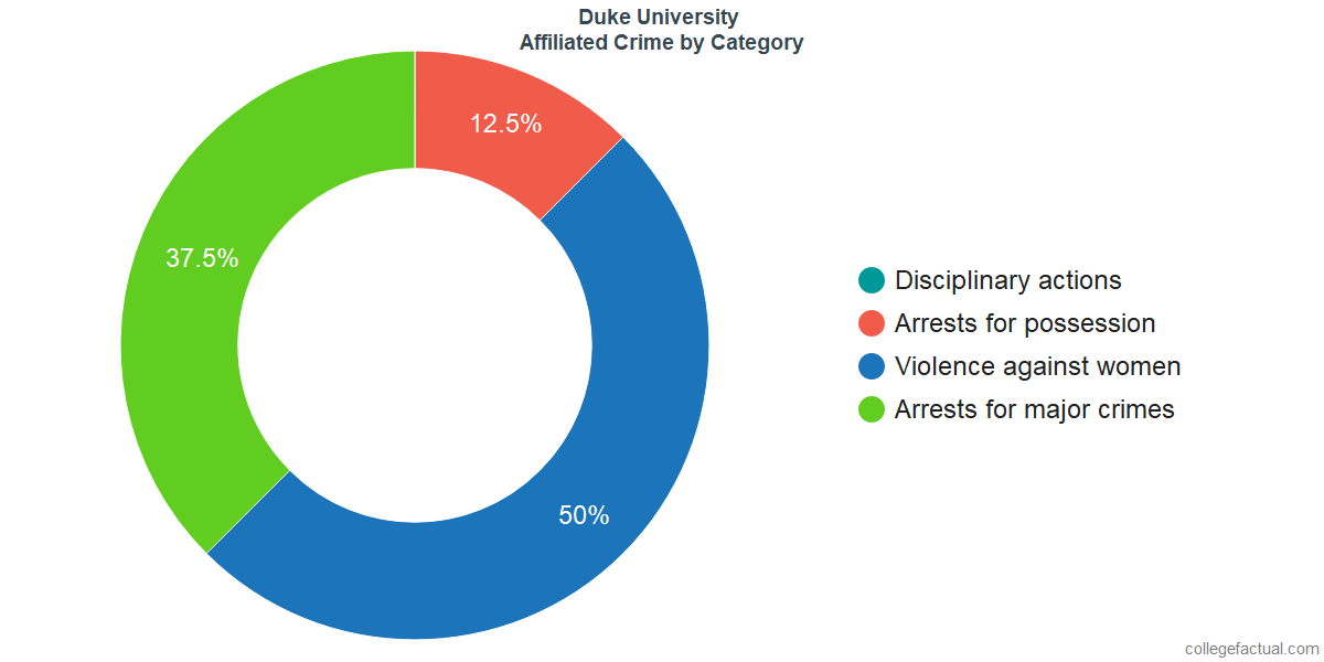 Off-Campus (affiliated) Crime and Safety Incidents at Duke University by Category
