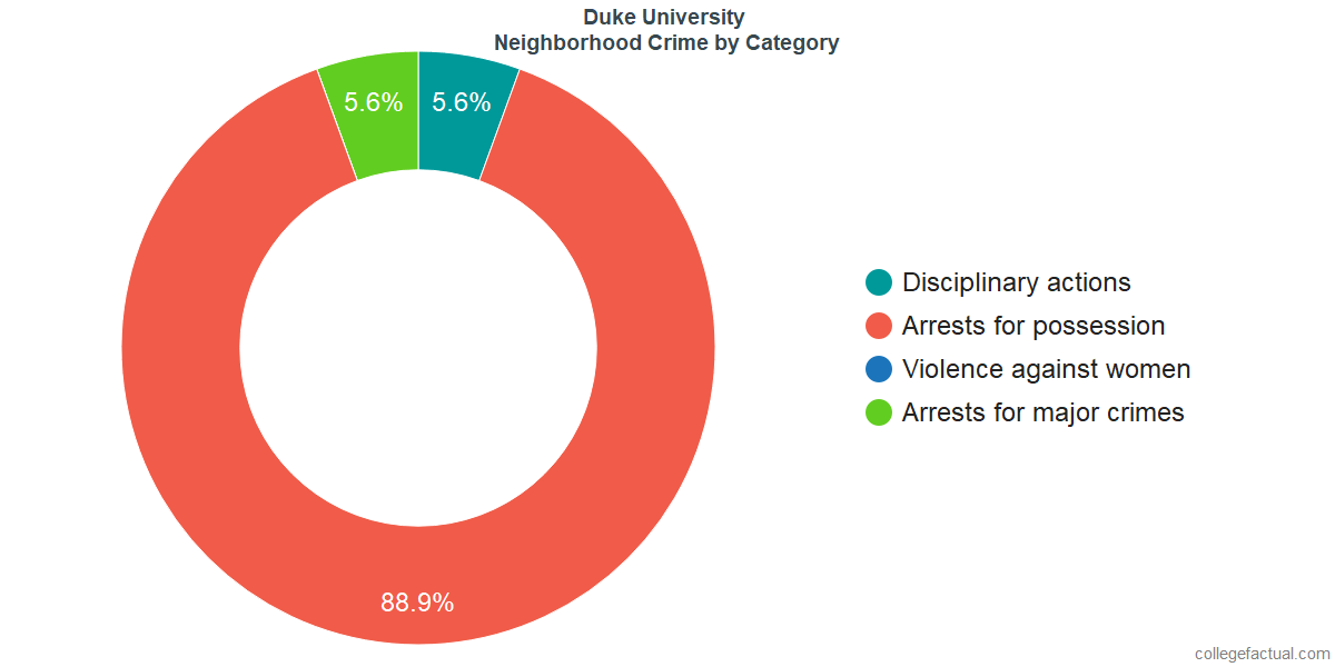 Durham Neighborhood Crime and Safety Incidents at Duke University by Category