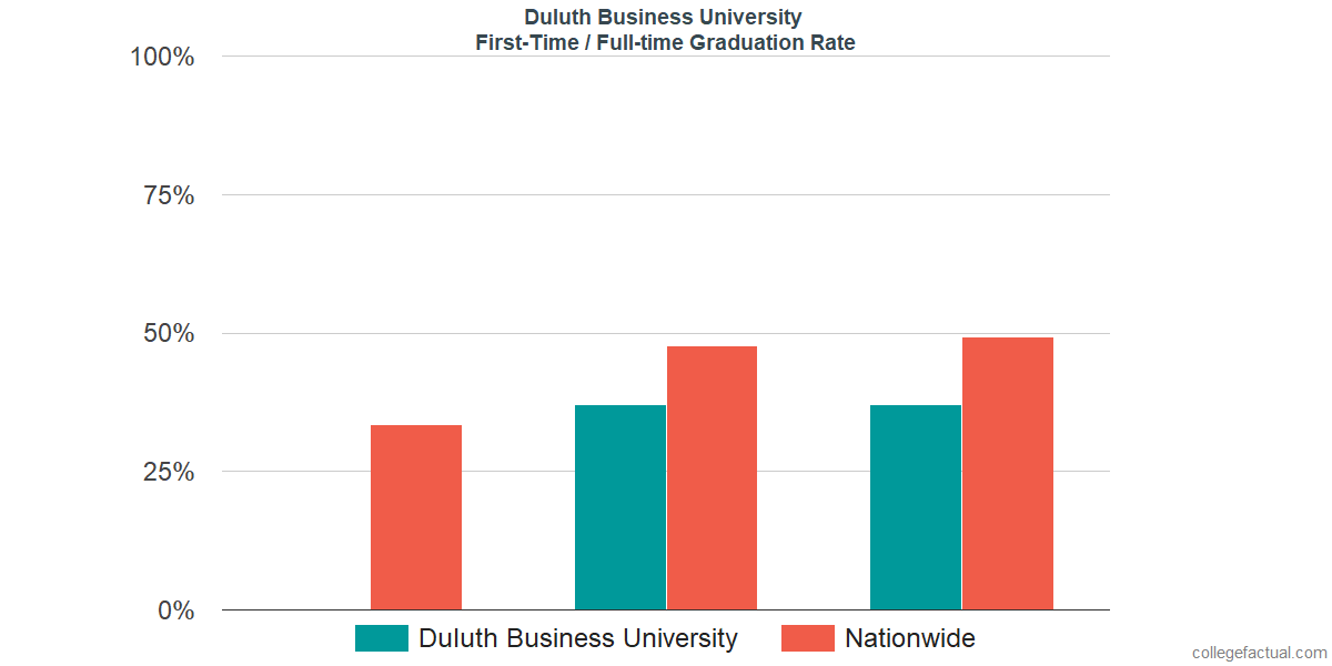 Graduation rates for first-time / full-time students at Duluth Business University