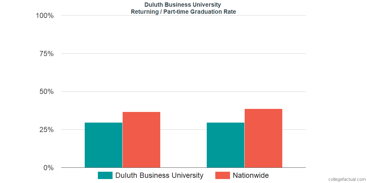 Graduation rates for returning / part-time students at Duluth Business University