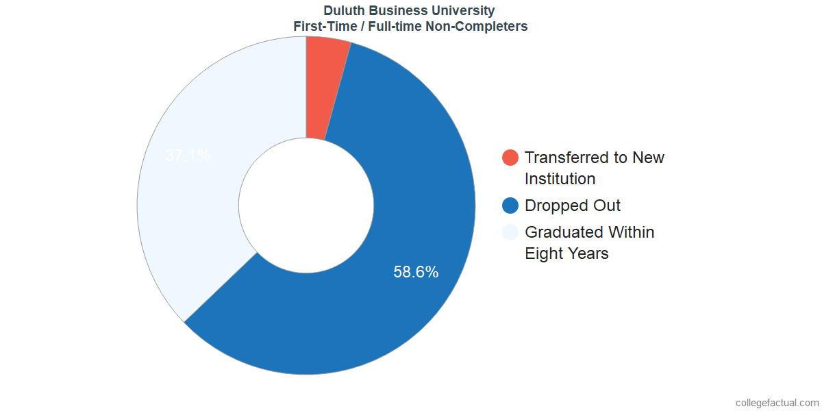 Non-completion rates for first-time / full-time students at Duluth Business University