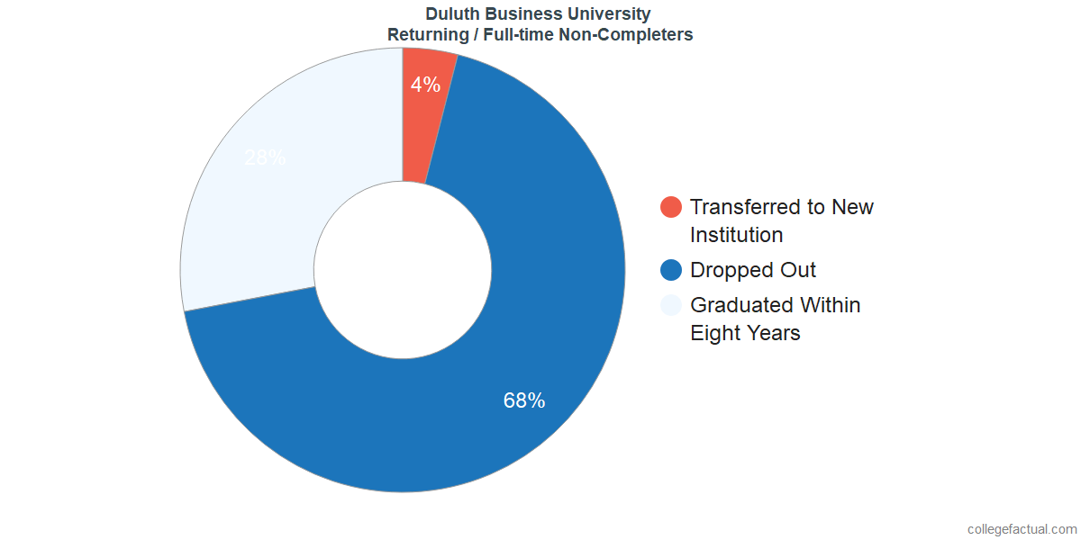 Non-completion rates for returning / full-time students at Duluth Business University
