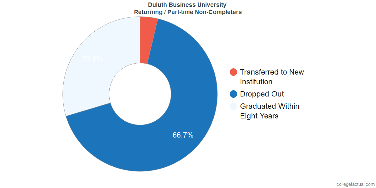 Non-completion rates for returning / part-time students at Duluth Business University