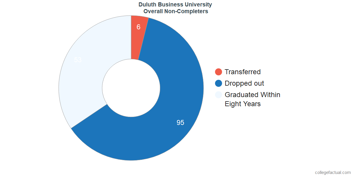 outcomes for students who failed to graduate from Duluth Business University