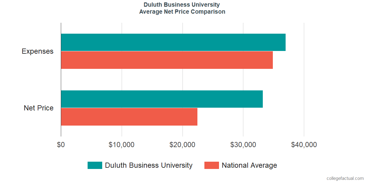 Net Price Comparisons at Duluth Business University