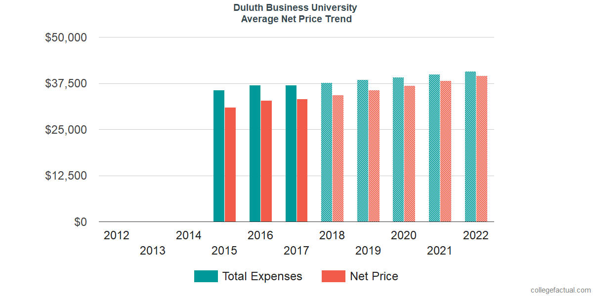Average Net Price at Duluth Business University