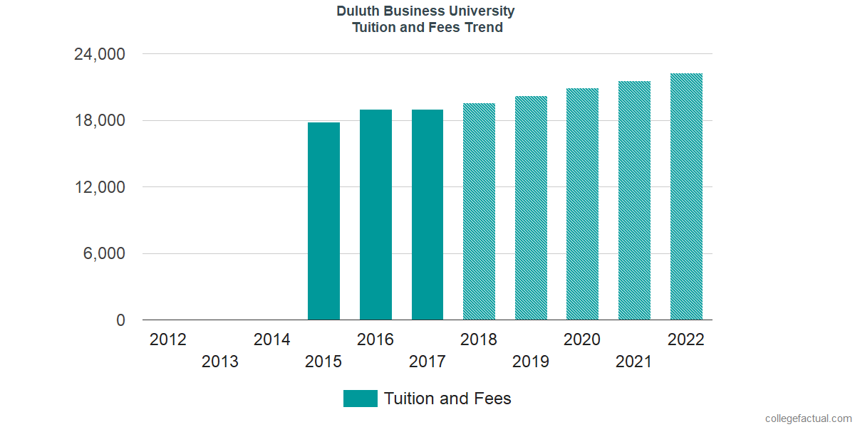 Tuition and Fees Trends at Duluth Business University