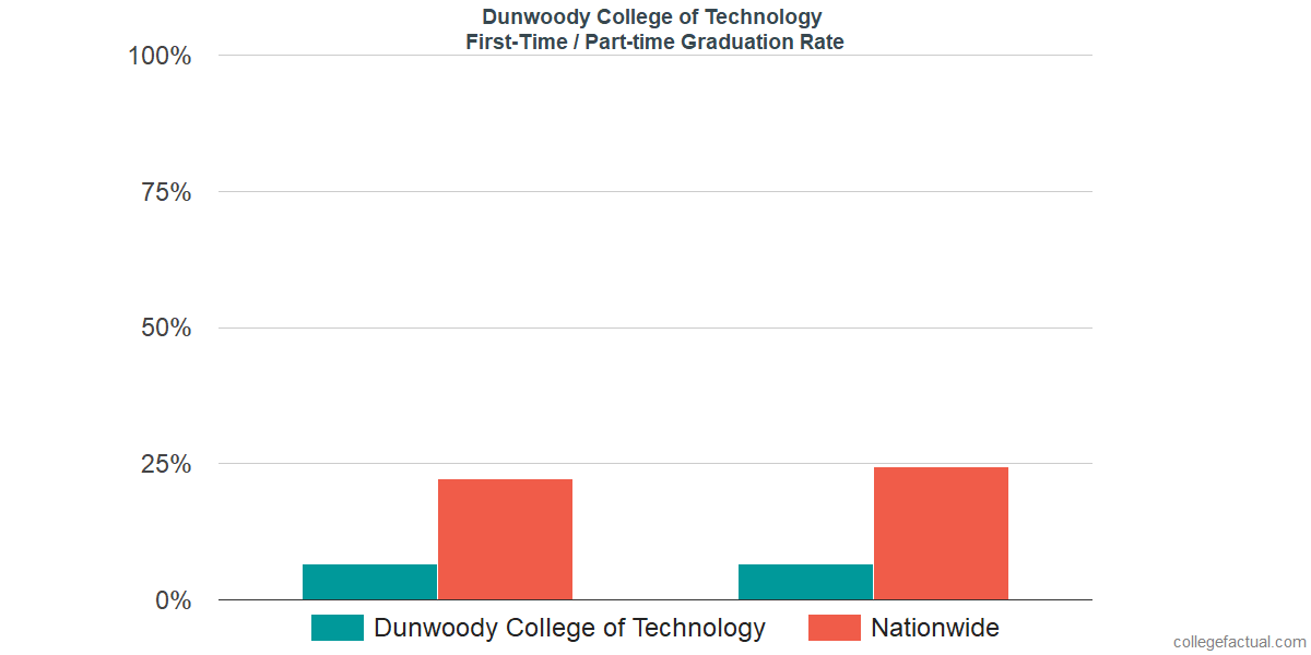 Graduation rates for first time / part-time students at Dunwoody College of Technology