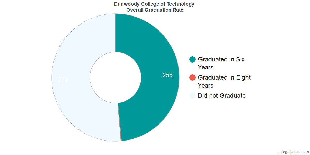 Undergraduate Graduation Rate at Dunwoody College of Technology