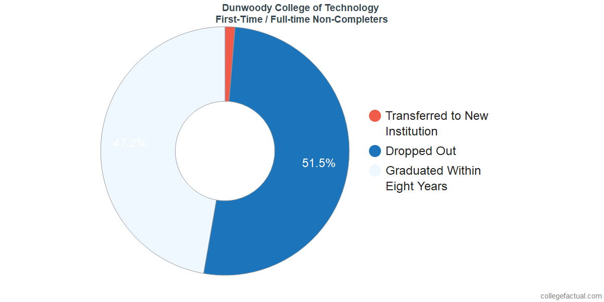 Non-completion rates for first time / full-time students at Dunwoody College of Technology