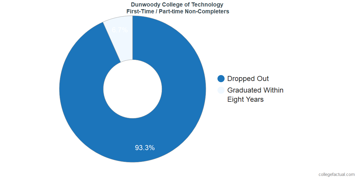 Non-completion rates for first time / part-time students at Dunwoody College of Technology