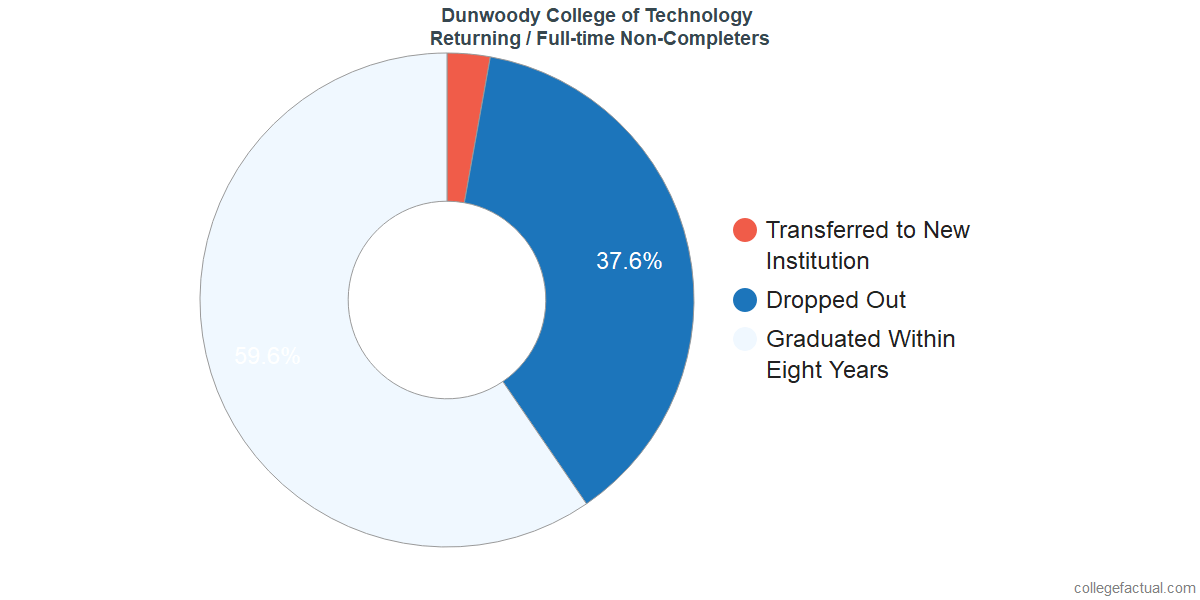 Non-completion rates for returning / full-time students at Dunwoody College of Technology