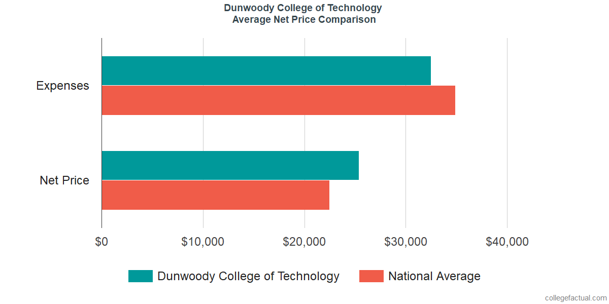 Net Price Comparisons at Dunwoody College of Technology