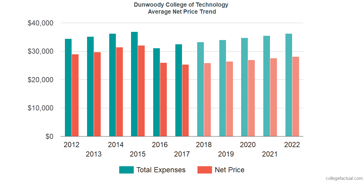 Net Price Trends at Dunwoody College of Technology