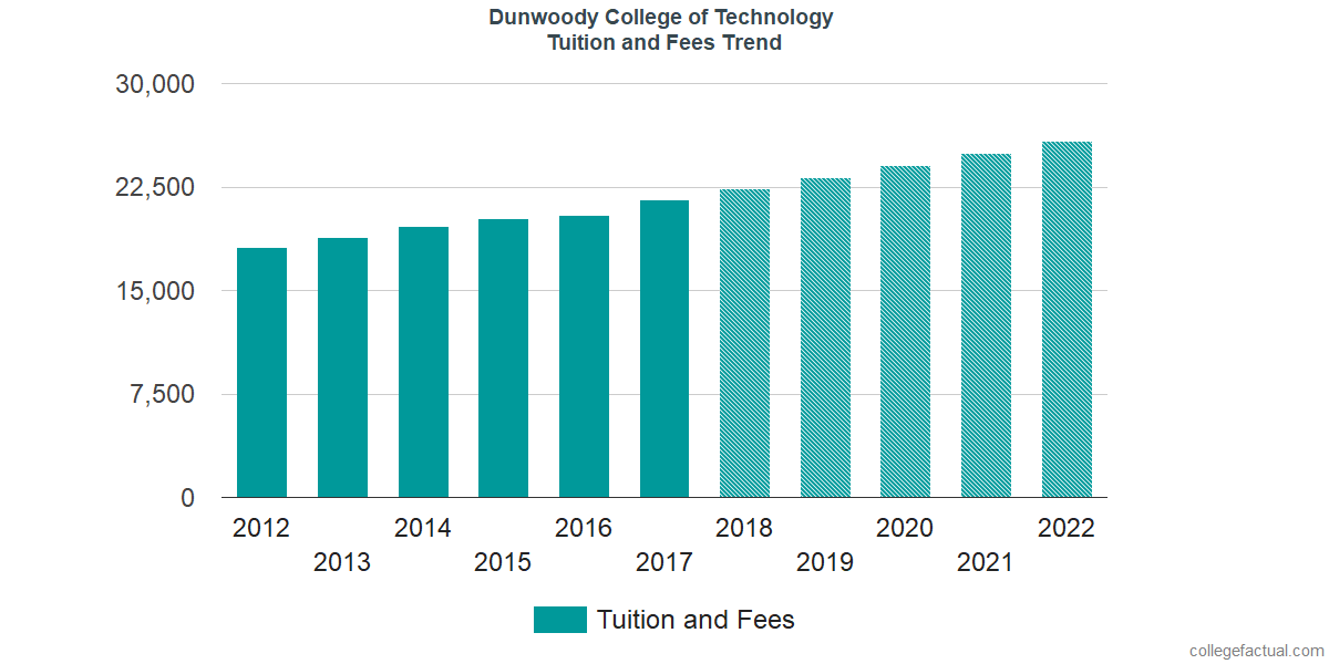 Tuition and Fees Trends at Dunwoody College of Technology