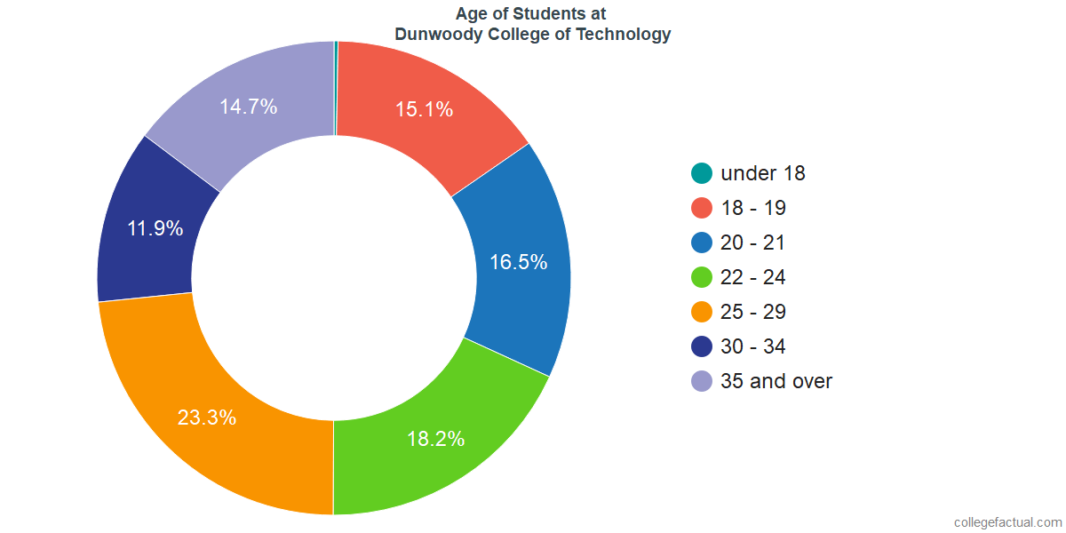 Age of Undergraduates at Dunwoody College of Technology