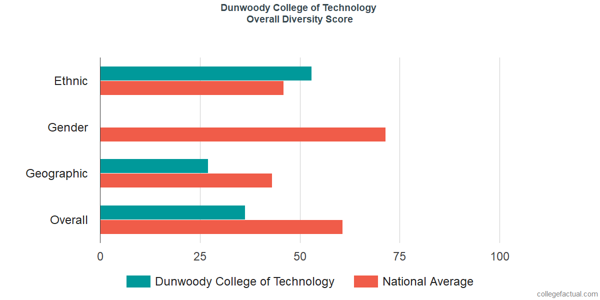 Overall Diversity at Dunwoody College of Technology