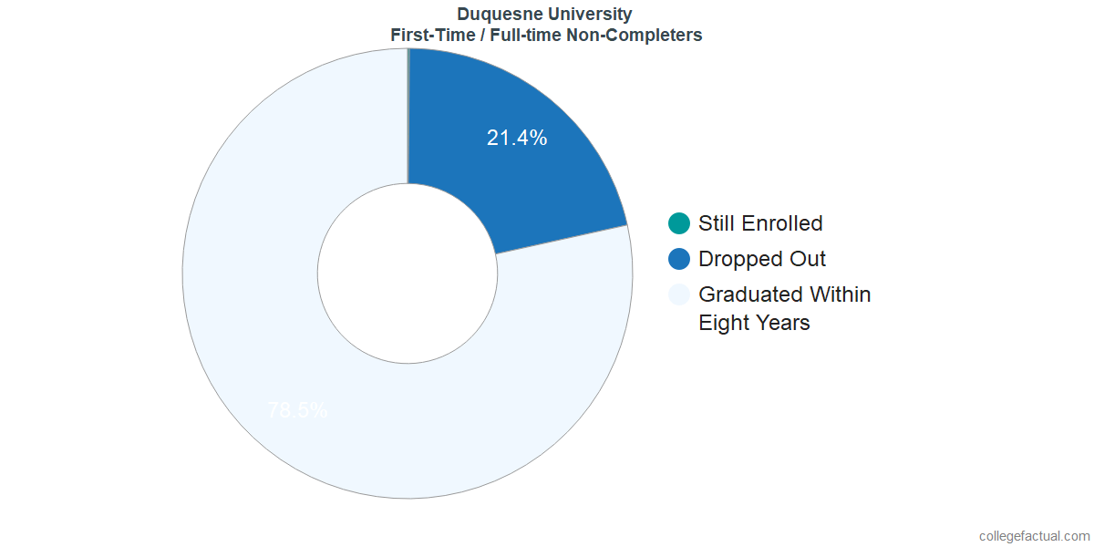 Non-completion rates for first-time / full-time students at Duquesne University