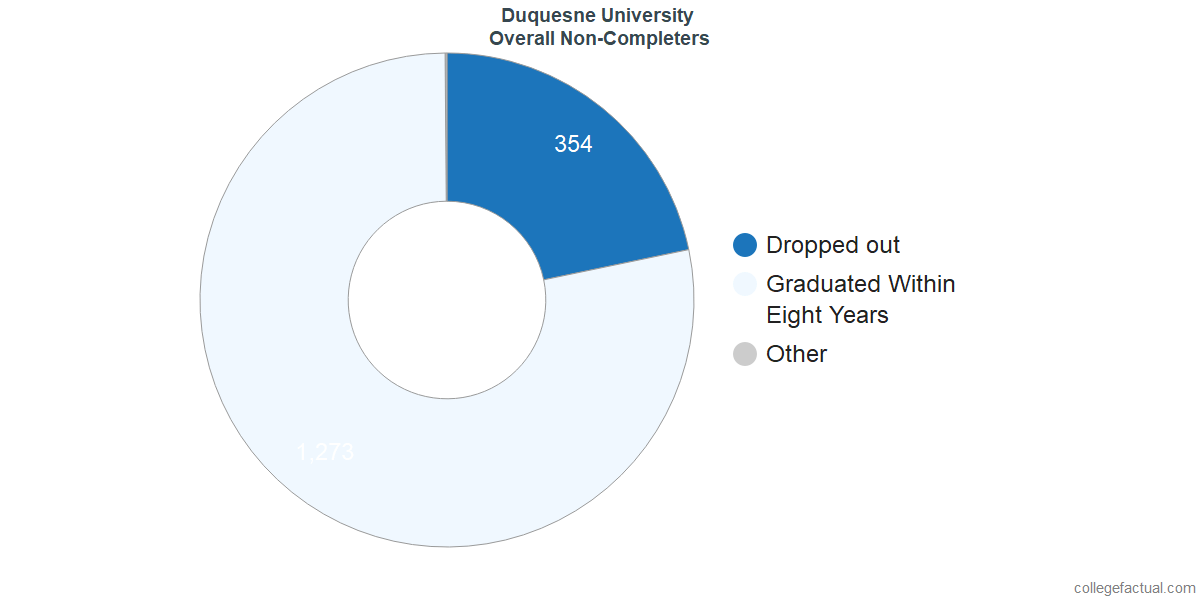 outcomes for students who failed to graduate from Duquesne University