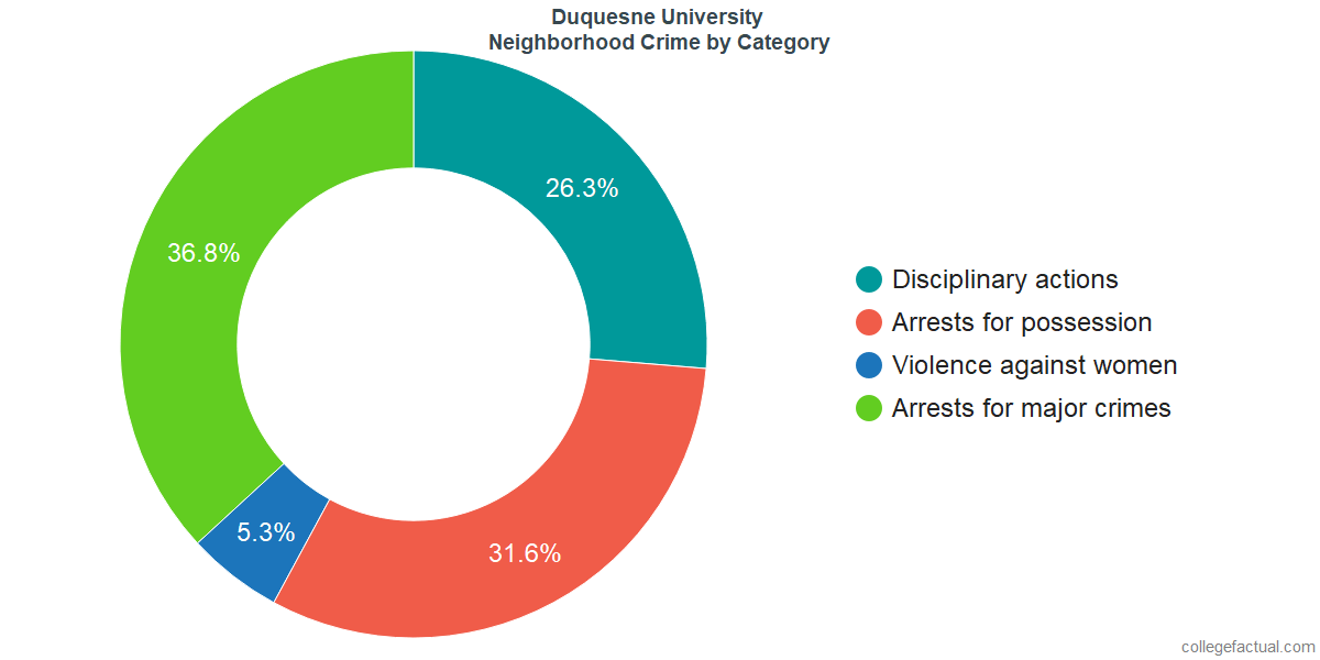 Pittsburgh Neighborhood Crime and Safety Incidents at Duquesne University by Category