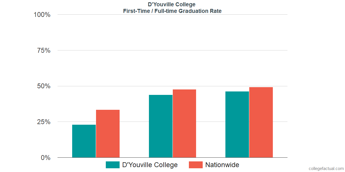 Graduation rates for first-time / full-time students at D'Youville College